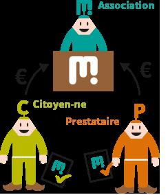 Charte La Maillette